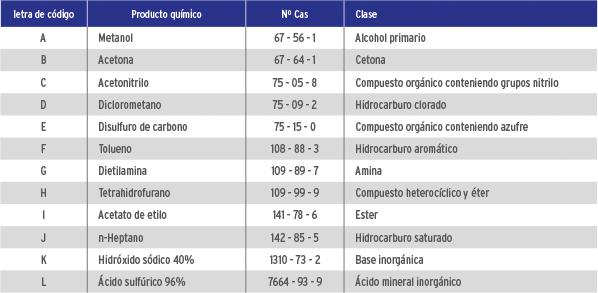 Normativa Guantes 7