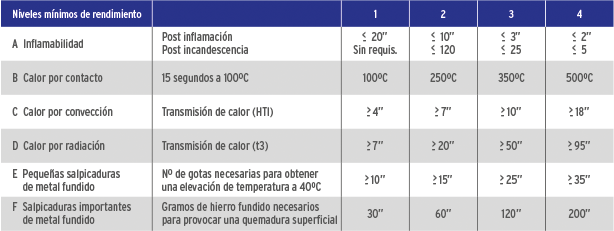 Normativa guantes 6